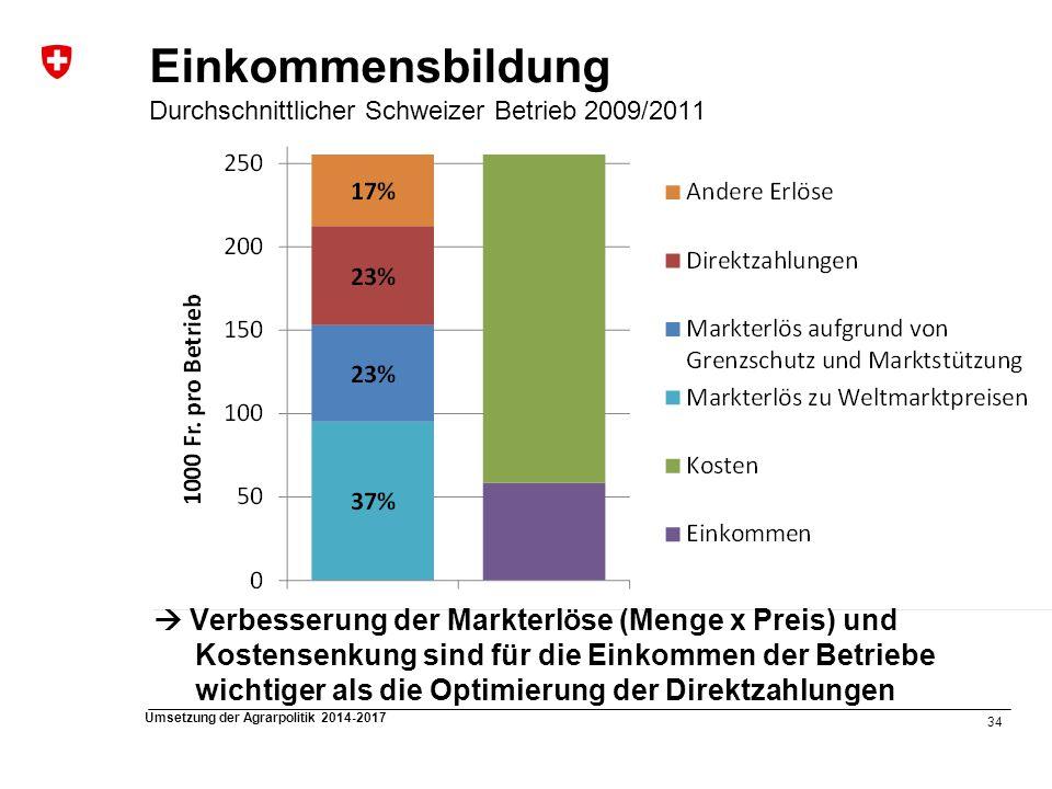 34 Umsetzung der Agrarpolitik 2014-2017 Einkommensbildung Durchschnittlicher Schweizer Betrieb 2009/2011 Verbesserung der Markterlöse (Menge x Preis)