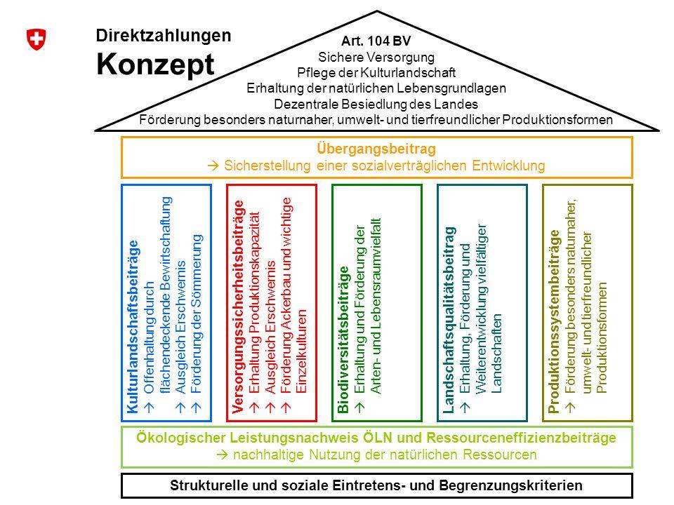 9 Umsetzung der Agrarpolitik 2014-2017 Art. 104 BV Sichere Versorgung Pflege der Kulturlandschaft Erhaltung der natürlichen Lebensgrundlagen Dezentral