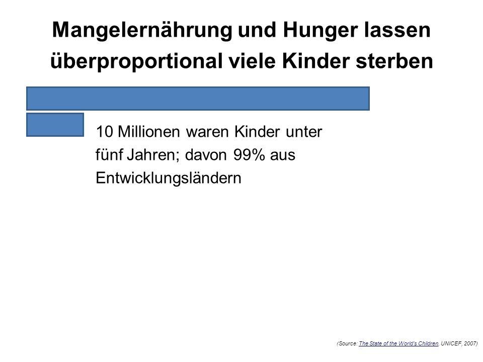 10 Millionen waren Kinder unter fünf Jahren; davon 99% aus Entwicklungsländern ( Source: The State of the World's Children, UNICEF, 2007) Mangelernähr