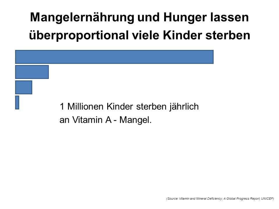 1 Millionen Kinder sterben jährlich an Vitamin A - Mangel. (Source: Vitamin and Mineral Deficiency, A Global Progress Report, UNICEF) Mangelernährung