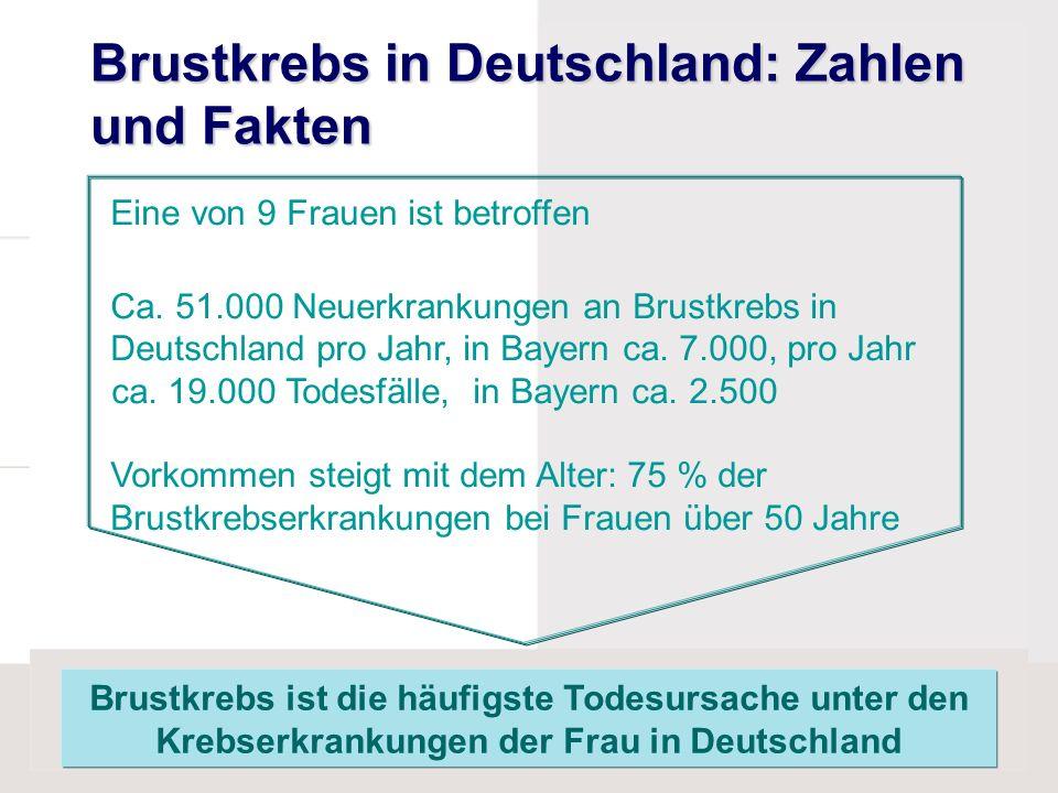 Brustkrebs in Deutschland: Zahlen und Fakten Brustkrebs ist die häufigste Todesursache unter den Krebserkrankungen der Frau in Deutschland Eine von 9