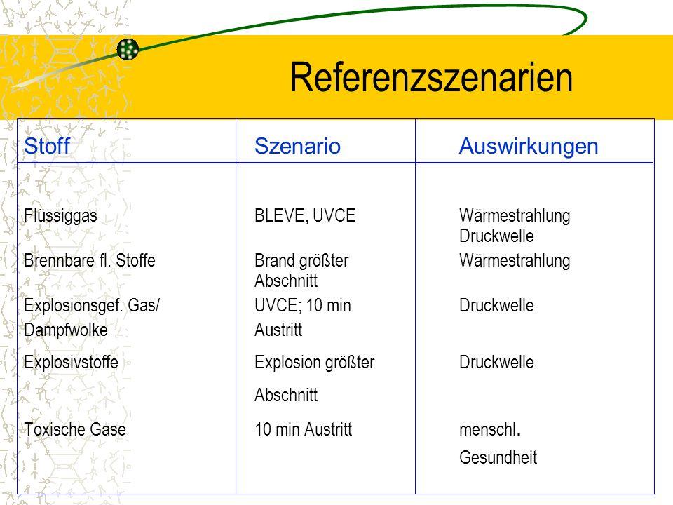 Referenzszenarien StoffSzenarioAuswirkungen FlüssiggasBLEVE, UVCEWärmestrahlung Druckwelle Brennbare fl. StoffeBrand größterWärmestrahlung Abschnitt E