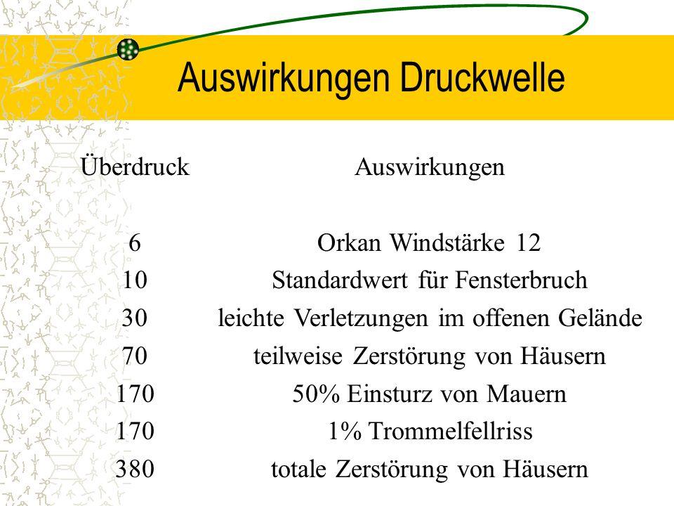 Überdruck 6 10 30 70 170 380 Auswirkungen Orkan Windstärke 12 Standardwert für Fensterbruch leichte Verletzungen im offenen Gelände teilweise Zerstöru