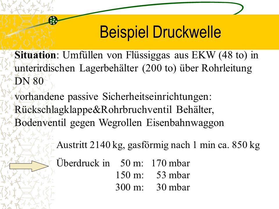 Situation: Umfüllen von Flüssiggas aus EKW (48 to) in unterirdischen Lagerbehälter (200 to) über Rohrleitung DN 80 vorhandene passive Sicherheitseinri