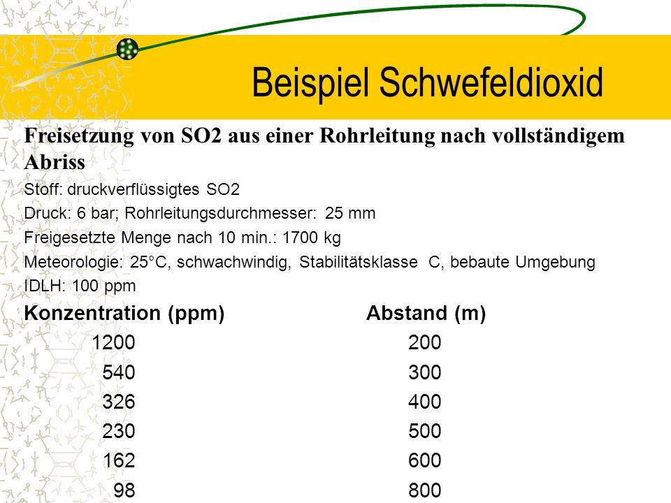 Beispiel Schwefeldioxid Freisetzung von SO2 aus einer Rohrleitung nach vollständigem Abriss Stoff: druckverflüssigtes SO2 Druck: 6 bar; Rohrleitungsdu