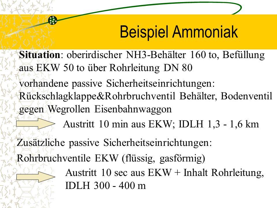 Situation: oberirdischer NH3-Behälter 160 to, Befüllung aus EKW 50 to über Rohrleitung DN 80 vorhandene passive Sicherheitseinrichtungen: Rückschlagkl