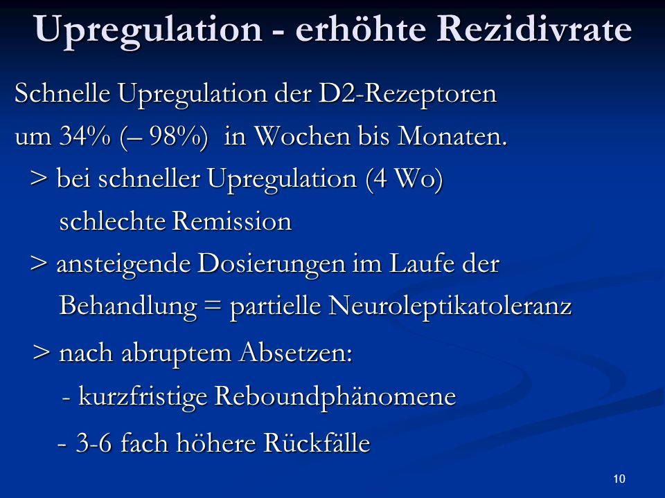 10 Schnelle Upregulation der D2-Rezeptoren Schnelle Upregulation der D2-Rezeptoren um 34% (– 98%) in Wochen bis Monaten.