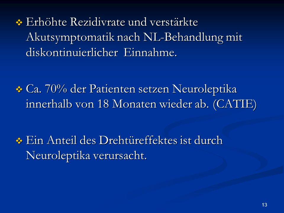 13 Erhöhte Rezidivrate und verstärkte Akutsymptomatik nach NL-Behandlung mit diskontinuierlicher Einnahme.