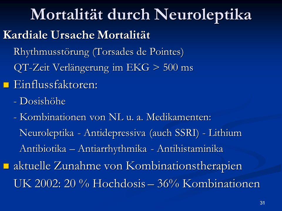 31 Mortalität durch Neuroleptika Kardiale Ursache Mortalität Rhythmusstörung (Torsades de Pointes) QT-Zeit Verlängerung im EKG > 500 ms QT-Zeit Verlängerung im EKG > 500 ms Einflussfaktoren: Einflussfaktoren: - Dosishöhe - Kombinationen von NL u.