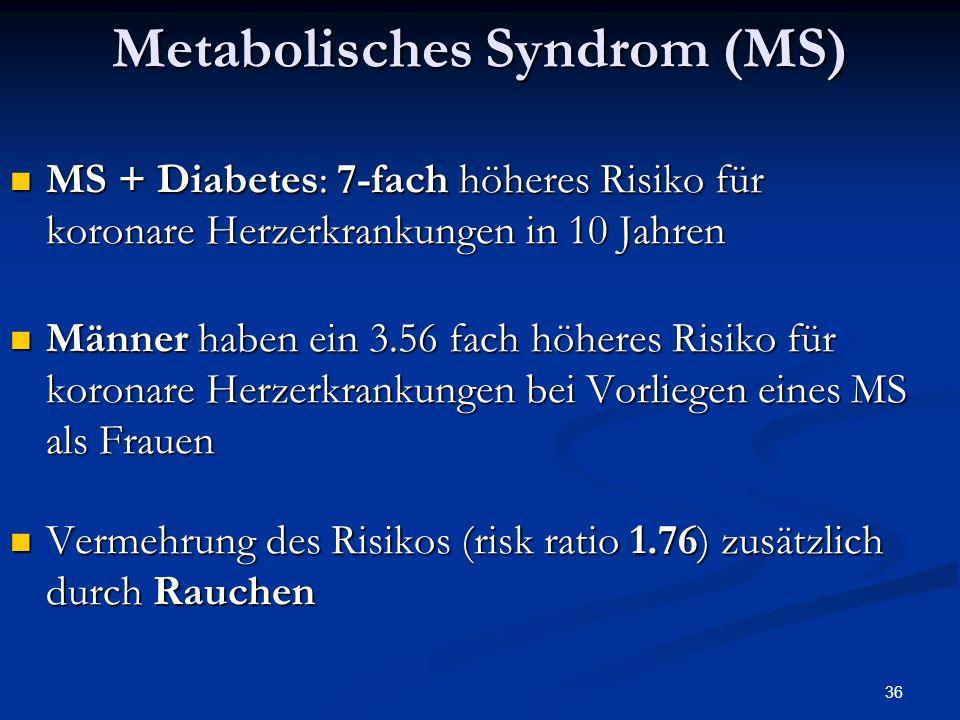 36 Metabolisches Syndrom (MS) MS + Diabetes: 7-fach höheres Risiko für koronare Herzerkrankungen in 10 Jahren MS + Diabetes: 7-fach höheres Risiko für koronare Herzerkrankungen in 10 Jahren Männer haben ein 3.56 fach höheres Risiko für koronare Herzerkrankungen bei Vorliegen eines MS als Frauen Männer haben ein 3.56 fach höheres Risiko für koronare Herzerkrankungen bei Vorliegen eines MS als Frauen Vermehrung des Risikos (risk ratio 1.76) zusätzlich durch Rauchen Vermehrung des Risikos (risk ratio 1.76) zusätzlich durch Rauchen