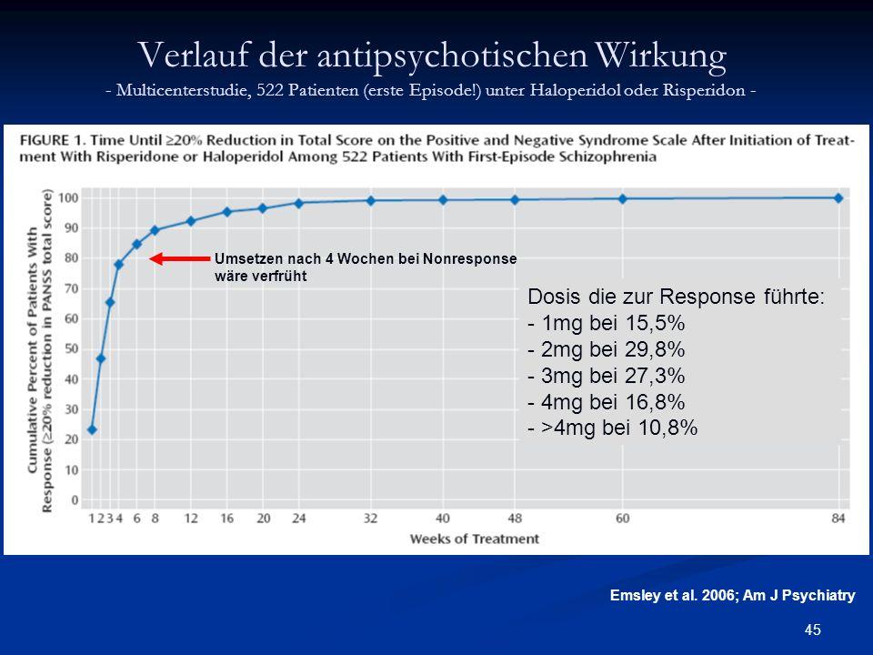 45 Umsetzen nach 4 Wochen bei Nonresponse wäre verfrüht Dosis die zur Response führte: - 1mg bei 15,5% - 2mg bei 29,8% - 3mg bei 27,3% - 4mg bei 16,8% - >4mg bei 10,8% Verlauf der antipsychotischen Wirkung - Multicenterstudie, 522 Patienten (erste Episode!) unter Haloperidol oder Risperidon - Emsley et al.