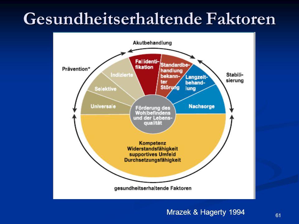 61 Gesundheitserhaltende Faktoren Mrazek & Hagerty 1994