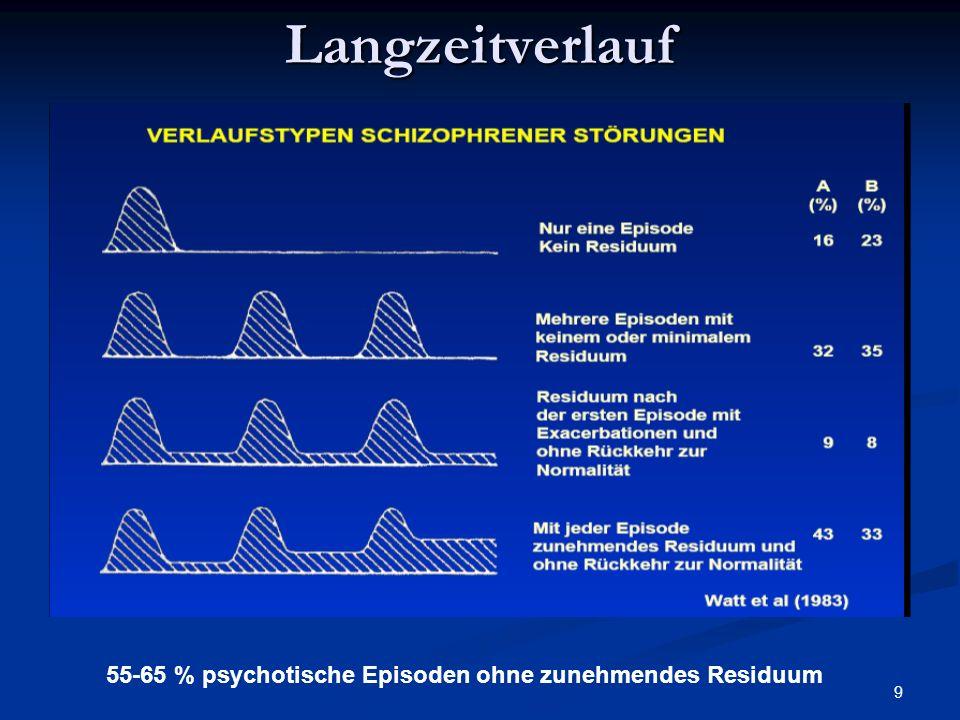 9Langzeitverlauf 55-65 % psychotische Episoden ohne zunehmendes Residuum