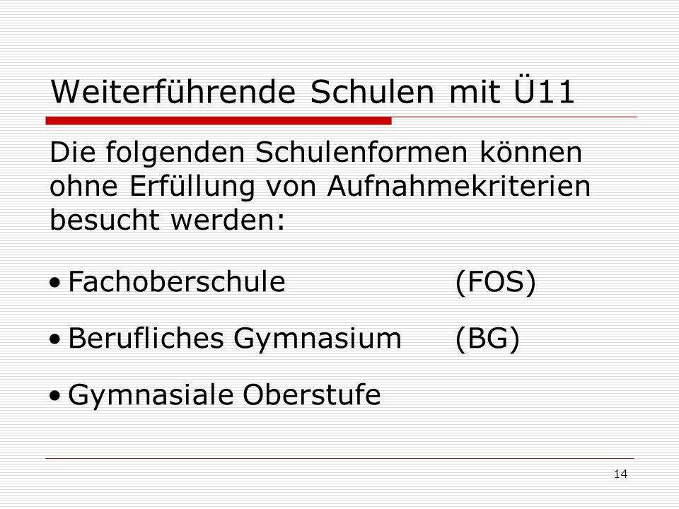 14 Weiterführende Schulen mit Ü11 Die folgenden Schulenformen können ohne Erfüllung von Aufnahmekriterien besucht werden: Fachoberschule (FOS) Berufli