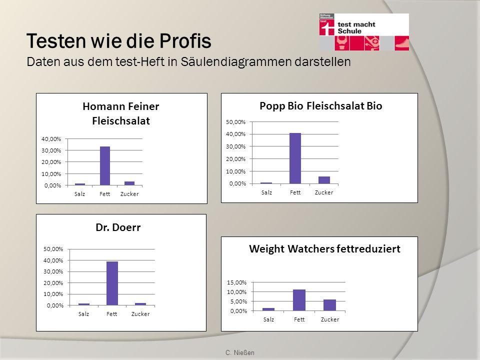 Testen wie die Profis Daten aus dem test-Heft in Säulendiagrammen darstellen C. Nießen
