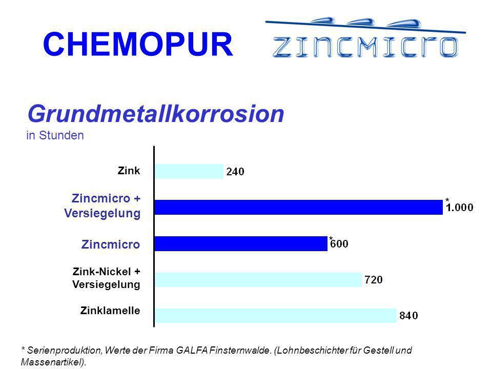 CHEMOPUR * Serienproduktion, Werte der Firma GALFA Finsternwalde.