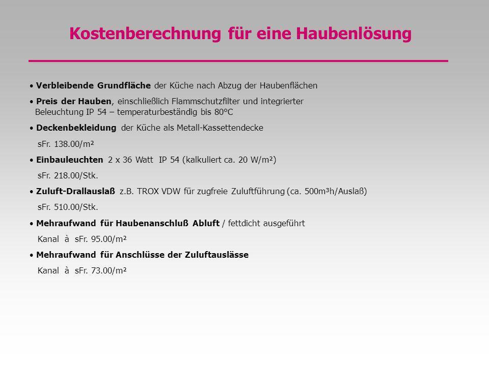 Berechnungsbeispiel Hotelküche Fläche Hauptküche= 42,2 m² Angebotspreis= sFr.