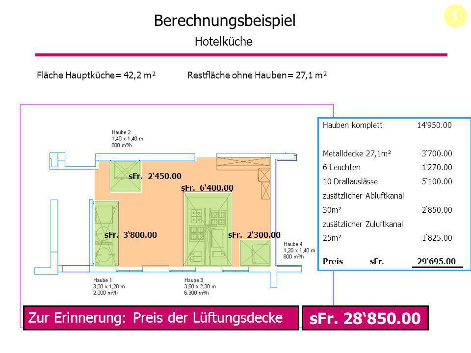 Berechnungsbeispiel Hotelküche Fläche Hauptküche= 42,2 m² sFr. 3800.00 sFr. 2450.00 sFr. 6400.00 sFr. 2300.00 Hauben komplett 14950.00 Metalldecke 27,