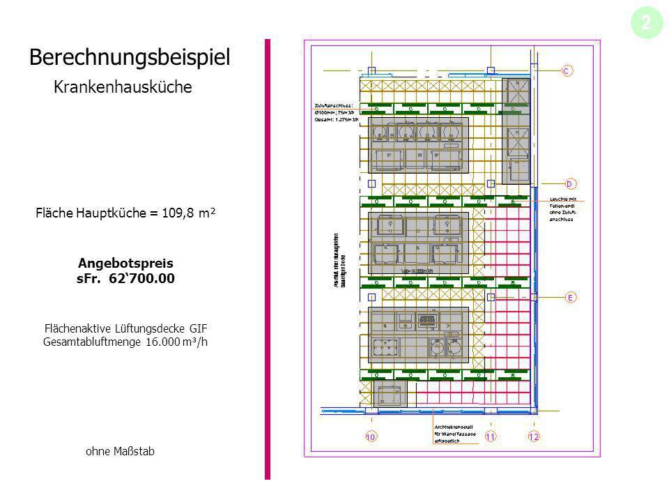 Berechnungsbeispiel Krankenhausküche Fläche Hauptküche = 109,8 m² Flächenaktive Lüftungsdecke GIF Gesamtabluftmenge 16.000 m³/h Angebotspreis sFr. 627