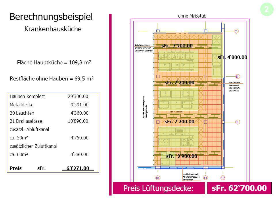 Berechnungsbeispiel Krankenhausküche Fläche Hauptküche = 109,8 m² ohne Maßstab Restfläche ohne Hauben = 69,5 m² sFr. 7200.00 sFr. 2900.00 sFr. 7200.00