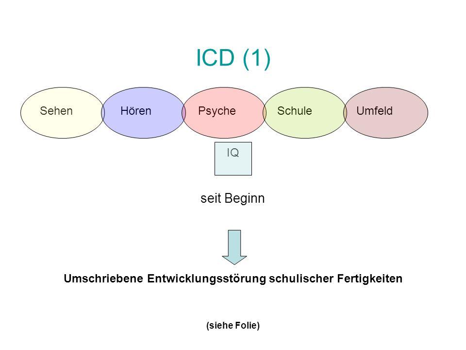 ICD (1) SehenHörenPsycheSchuleUmfeld IQ seit Beginn Umschriebene Entwicklungsstörung schulischer Fertigkeiten (siehe Folie)