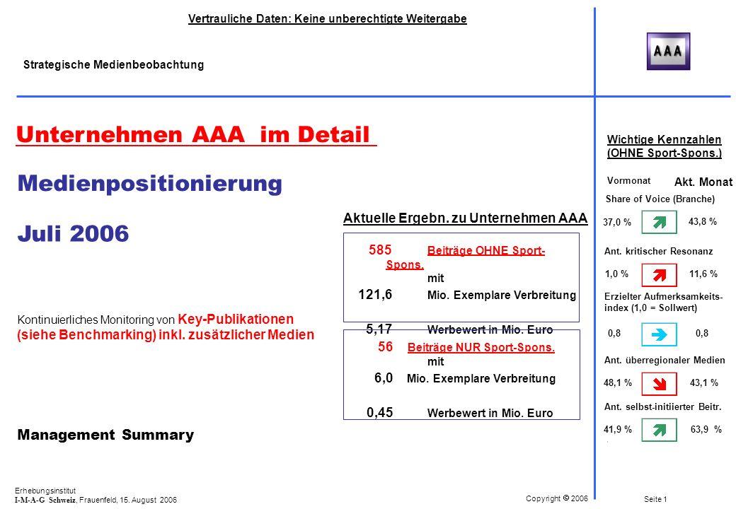 Erhebungsinstitut I-M-A-G Schweiz, Frauenfeld, 15.