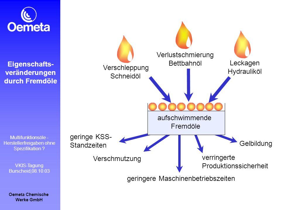 Oemeta Chemische Werke GmbH Multifunktionsöle - Herstellerfreigaben ohne Spezifikation ? VKIS-Tagung Burscheid,08.10.03 Verschmutzung Gelbildung gerin