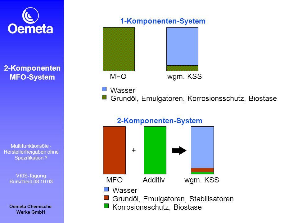 Oemeta Chemische Werke GmbH Multifunktionsöle - Herstellerfreigaben ohne Spezifikation ? VKIS-Tagung Burscheid,08.10.03 1-Komponenten-System wgm. KSS