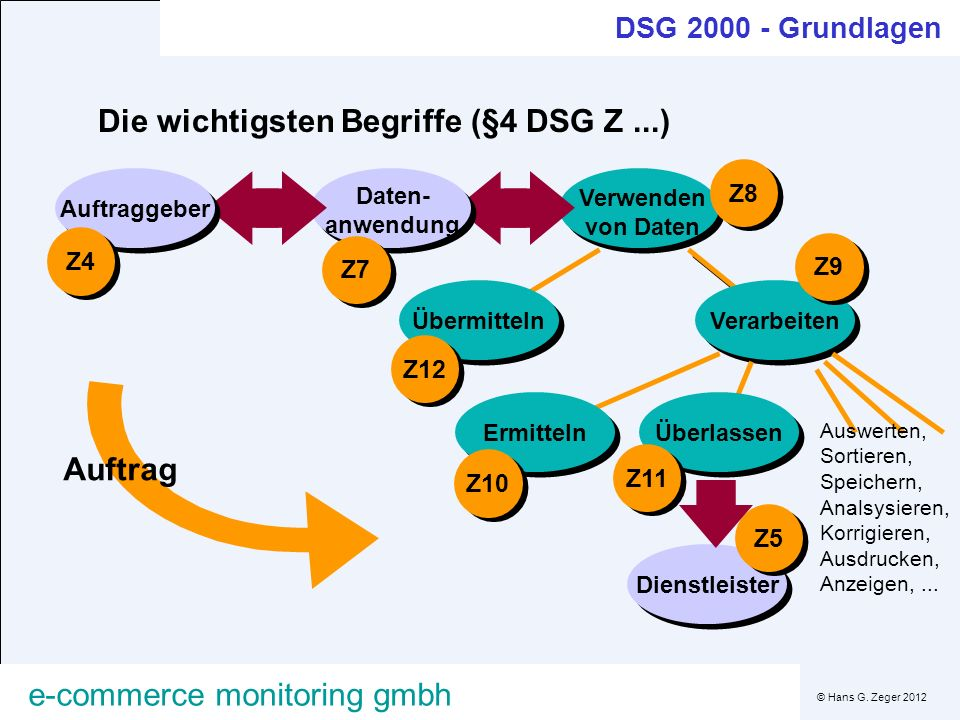 © Hans G. Zeger 2012 e-commerce monitoring gmbh Verwenden von Daten Z8 ÜbermittelnVerarbeiten Z9 Z12 Daten- anwendung Z7 Auftraggeber Z4 ÜberlassenErm