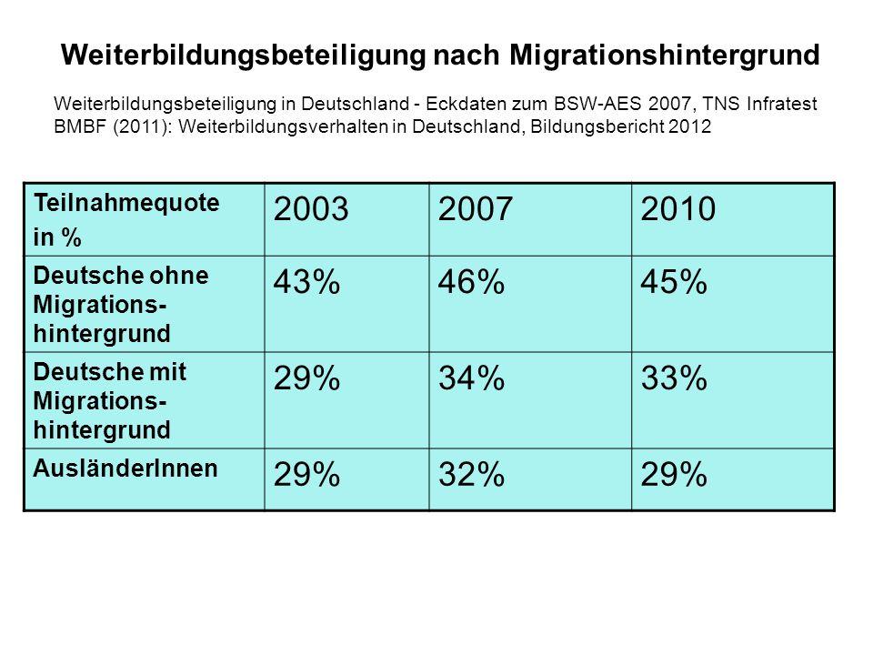 Teilnahmequote in % 200320072010 Deutsche ohne Migrations- hintergrund 43%46%45% Deutsche mit Migrations- hintergrund 29%34%33% AusländerInnen 29%32%2