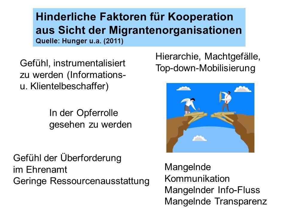 Hinderliche Faktoren für Kooperation aus Sicht der Migrantenorganisationen Quelle: Hunger u.a. (2011) Gefühl, instrumentalisiert zu werden (Informatio