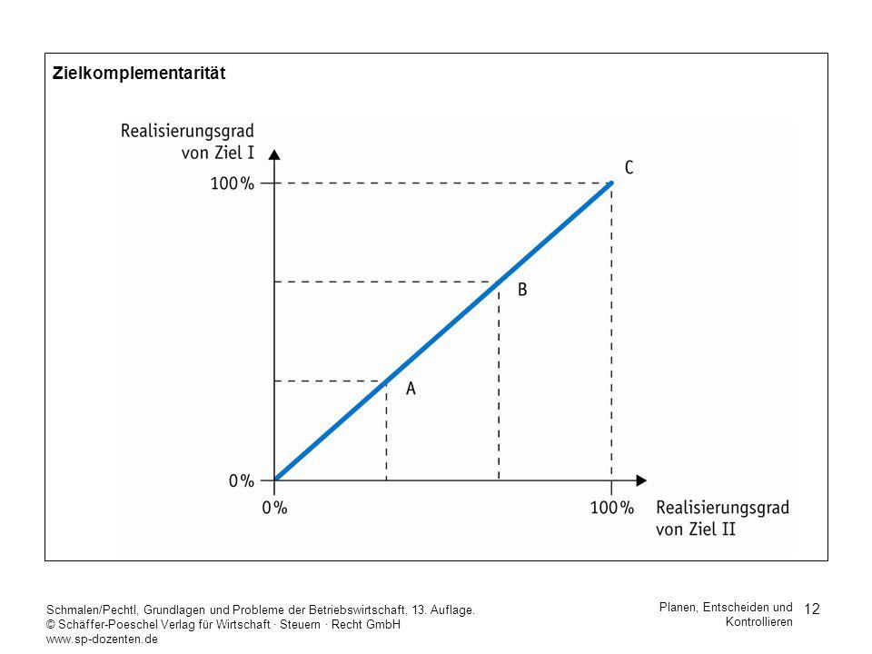 12 Schmalen/Pechtl, Grundlagen und Probleme der Betriebswirtschaft, 13. Auflage. © Schäffer-Poeschel Verlag für Wirtschaft Steuern Recht GmbH www.sp-d
