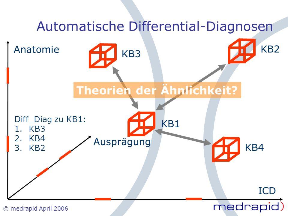 © medrapid April 2006 Anatomie ICD Ausprägung KB1 KB2KB3KB4 Diff_Diag zu KB1: 1.KB3 2.KB4 3.KB2 Theorien der Ähnlichkeit? Automatische Differential-Di