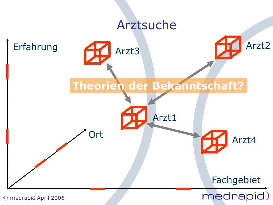 © medrapid April 2006 Erfahrung Fachgebiet Ort Arzt1 Arzt2Arzt3Arzt4 Theorien der Bekanntschaft? Arztsuche