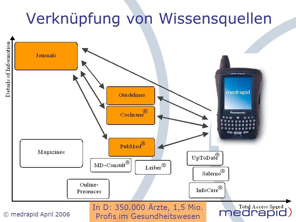 © medrapid April 2006 Verknüpfung von Wissensquellen medrapid In D: 350.000 Ärzte, 1,5 Mio. Profis im Gesundheitswesen