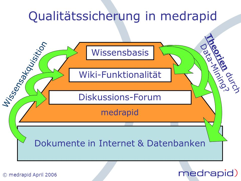 © medrapid April 2006 Qualitätssicherung in medrapid Dokumente in Internet & Datenbanken Diskussions-Forum Wiki-Funktionalität Wissensbasis medrapid W