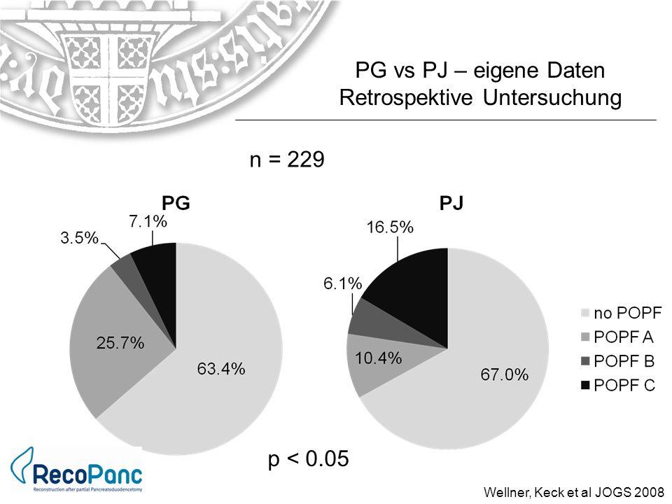n = 229 PG vs PJ – eigene Daten Retrospektive Untersuchung Wellner, Keck et al JOGS 2008 p < 0.05