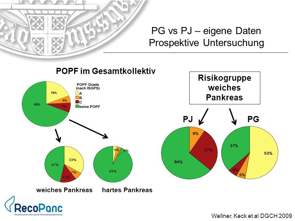 PG vs PJ – eigene Daten Prospektive Untersuchung POPF im Gesamtkollektiv PJPG Risikogruppe weiches Pankreas weiches Pankreas hartes Pankreas Wellner,