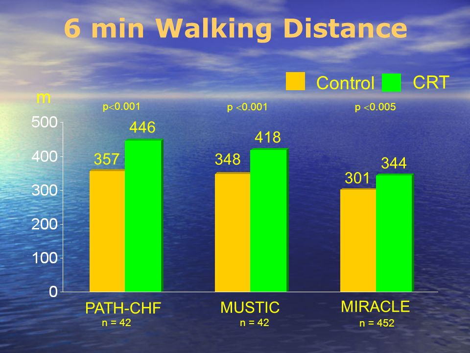 6 min Walking Distance m PATH-CHF MUSTIC MIRACLE 357 418 348 344 446 301 Control CRT p 0.005 p 0.001 n = 42 n = 452