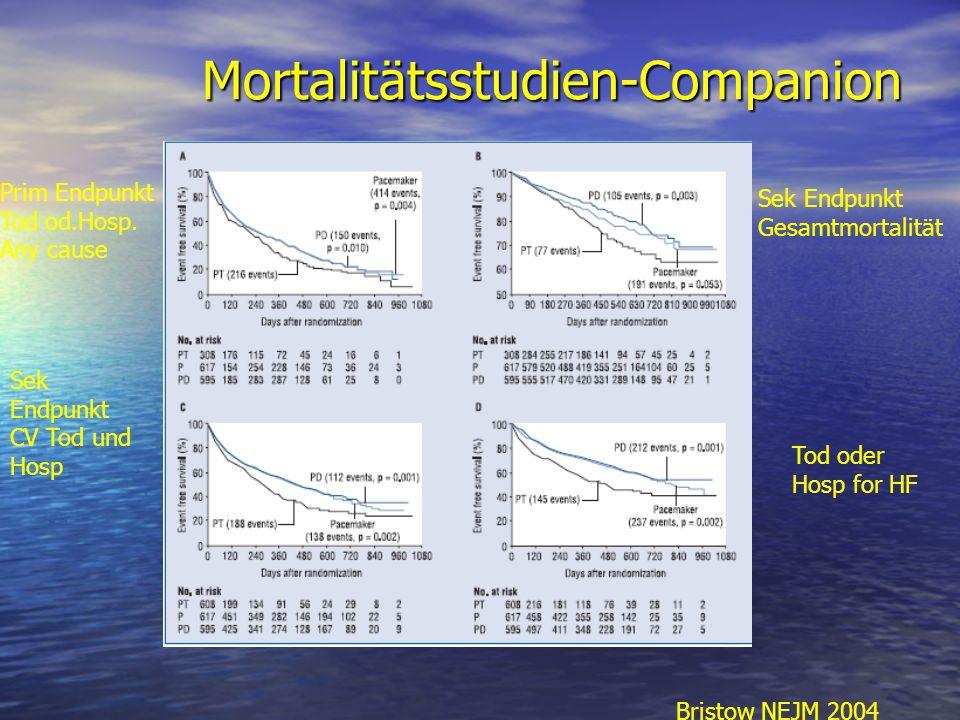 Mortalitätsstudien-Companion Prim Endpunkt Tod od.Hosp. Any cause Sek Endpunkt Gesamtmortalität Sek Endpunkt CV Tod und Hosp Tod oder Hosp for HF Bris