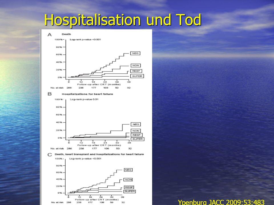 Hospitalisation und Tod Ypenburg JACC 2009;53:483