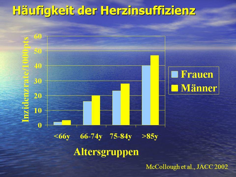 CRT – Ätiologie der CMP Responders n = 84 Nonresponders n = 18 33% idio- pathic DCM p <0.01 45% myocardial infarction 18% 38% CAD 25% CAD 6% other 12% other 28% idio- pathic DCM myocardial infarction p <0.01 Reuter et al., Am J Cardiol 2002