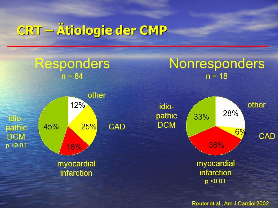 CRT – Ätiologie der CMP Responders n = 84 Nonresponders n = 18 33% idio- pathic DCM p <0.01 45% myocardial infarction 18% 38% CAD 25% CAD 6% other 12%
