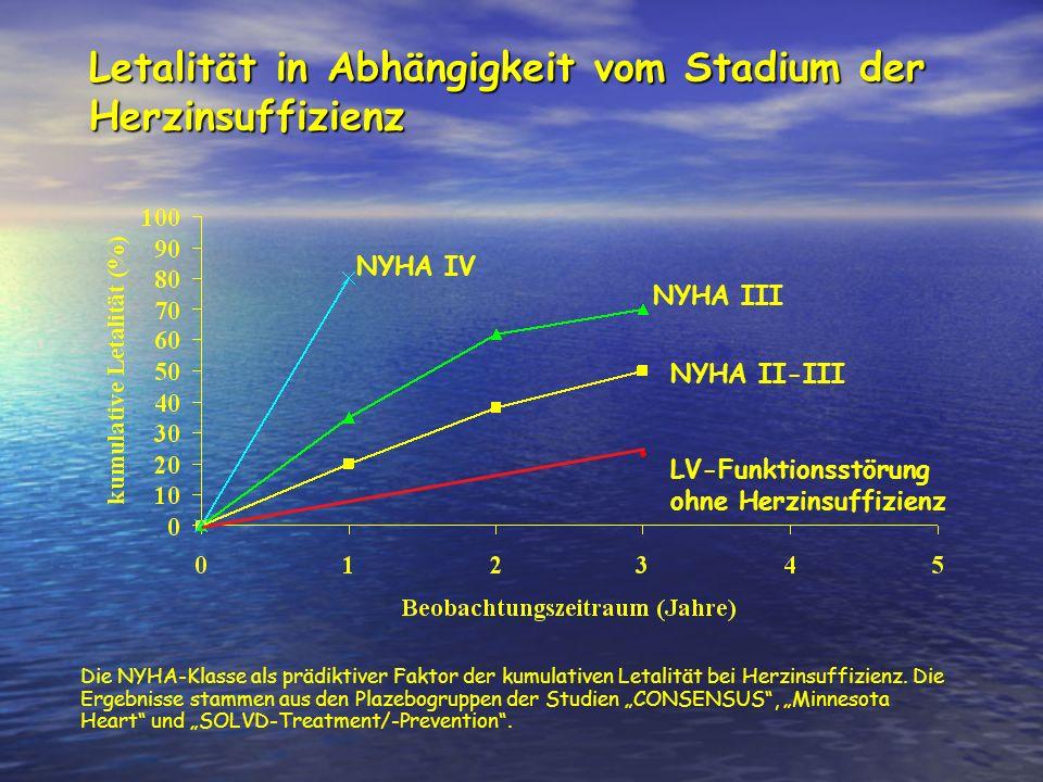 NYHA II Rationale: Rationale: Ziele der Behandlung von Patienten im Stadium NYHA II ist: Ziele der Behandlung von Patienten im Stadium NYHA II ist: 1) Prävention der Progression der HI 2) Reduktion von SCD