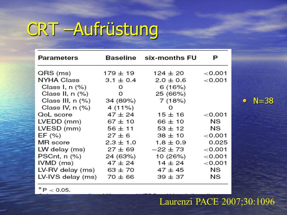 CRT –Aufrüstung N=38 N=38 Laurenzi PACE 2007;30:1096