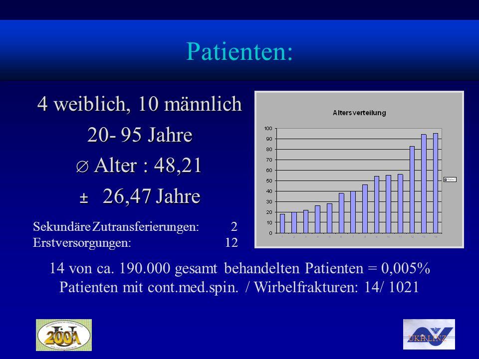 UKH LINZ Patienten: 4 weiblich, 10 männlich 20- 95 Jahre Alter : 48,21 Alter : 48,21 ± 26,47 Jahre Sekundäre Zutransferierungen: 2 Erstversorgungen: 1