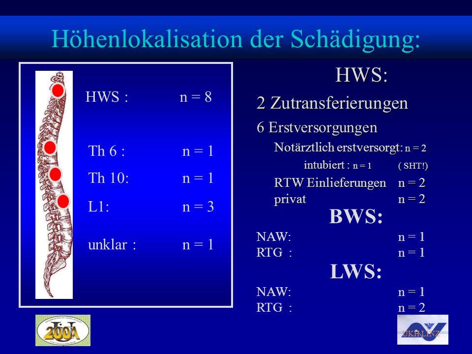 UKH LINZ Höhenlokalisation der Schädigung: HWS: 2 Zutransferierungen 6 Erstversorgungen Notärztlich erstversorgt: n = 2 intubiert : n = 1( SHT!) RTW E