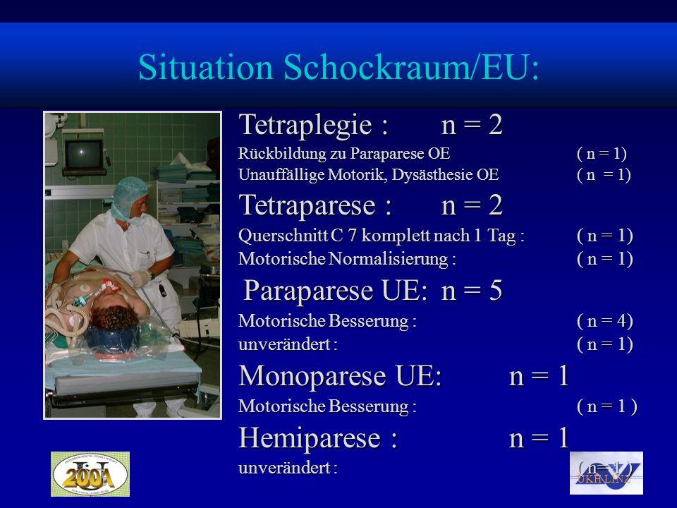 UKH LINZ Situation Schockraum/EU: Tetraplegie : n = 2 Rückbildung zu Paraparese OE( n = 1) Unauffällige Motorik, Dysästhesie OE( n = 1) Tetraparese :