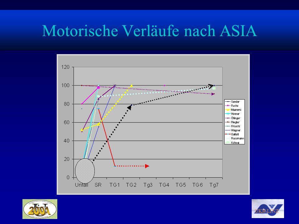 UKH LINZ Motorische Verläufe nach ASIA
