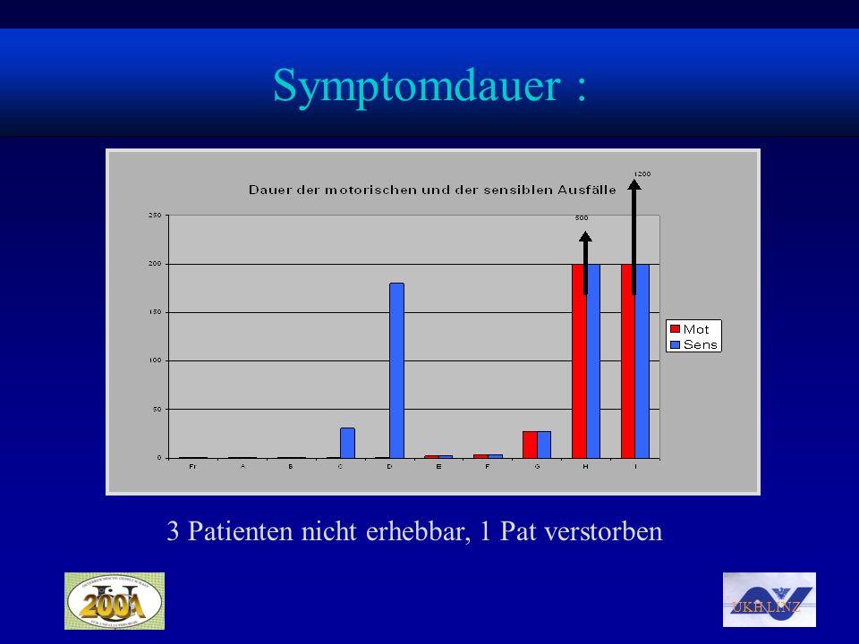 UKH LINZ 3 Patienten nicht erhebbar, 1 Pat verstorben Symptomdauer :